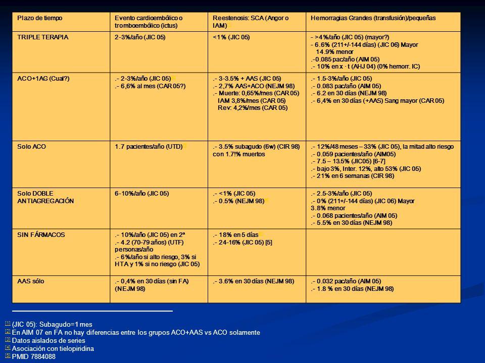 [1] (JIC 05): Subagudo=1 mes